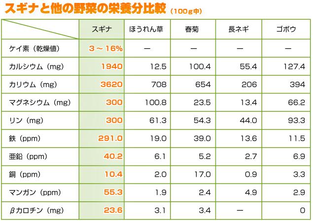 スギナと他の野菜の栄養分比較(100g中)